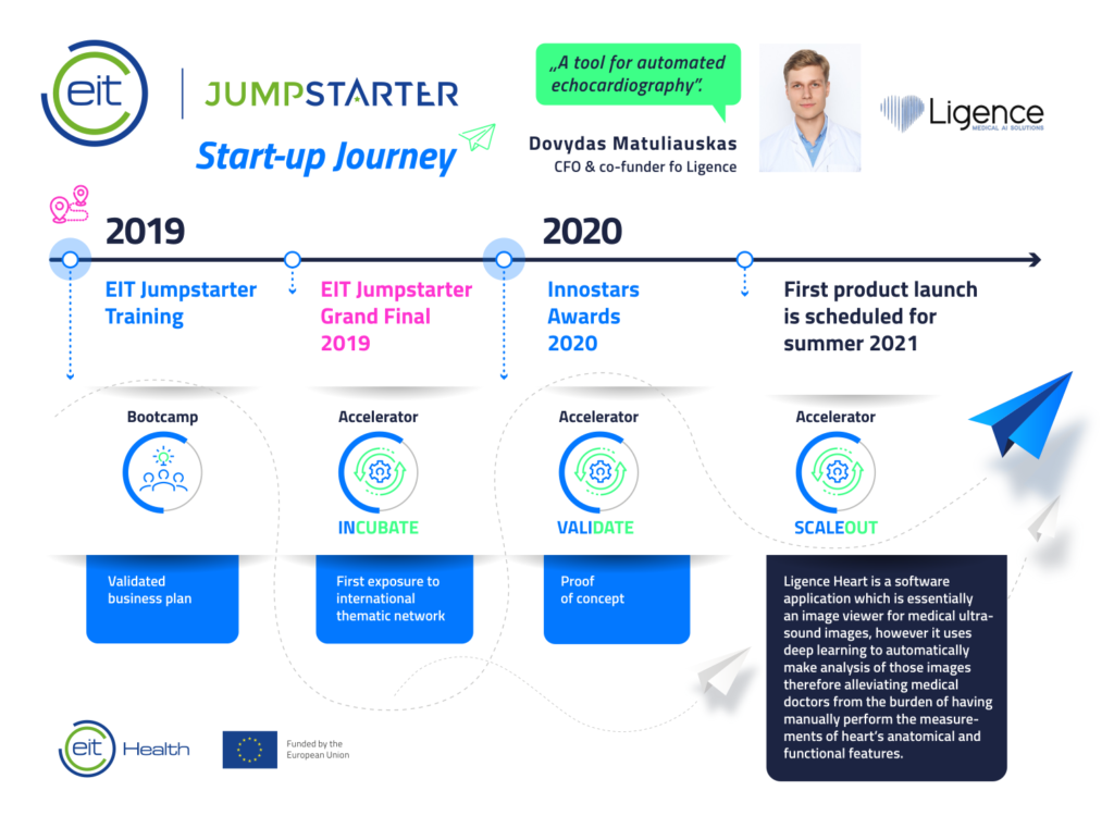 EIT Jumpstarter was the gateway for Ligence into EIT's start-up ecosístem