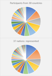 Participants from 30 countries, 37 nations represented